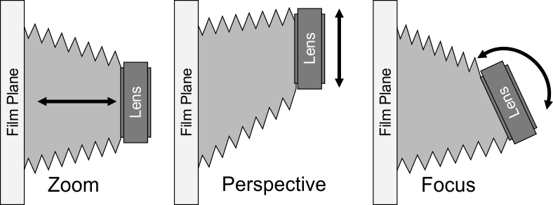 Lens movements